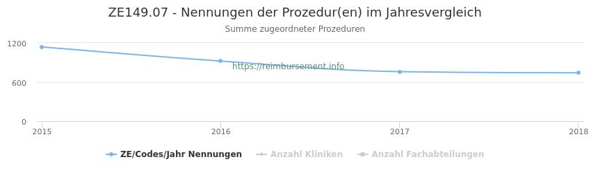 ZE149.07 Nennungen der Prozeduren und Anzahl der einsetzenden Kliniken, Fachabteilungen pro Jahr