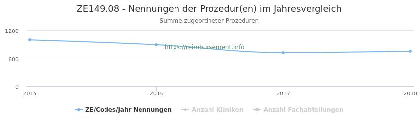 ZE149.08 Nennungen der Prozeduren und Anzahl der einsetzenden Kliniken, Fachabteilungen pro Jahr