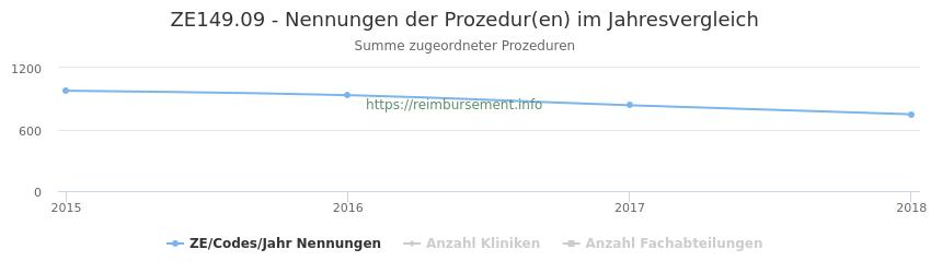 ZE149.09 Nennungen der Prozeduren und Anzahl der einsetzenden Kliniken, Fachabteilungen pro Jahr