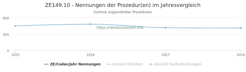 ZE149.10 Nennungen der Prozeduren und Anzahl der einsetzenden Kliniken, Fachabteilungen pro Jahr