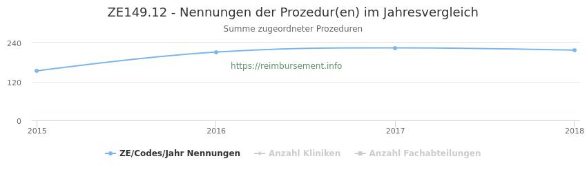 ZE149.12 Nennungen der Prozeduren und Anzahl der einsetzenden Kliniken, Fachabteilungen pro Jahr