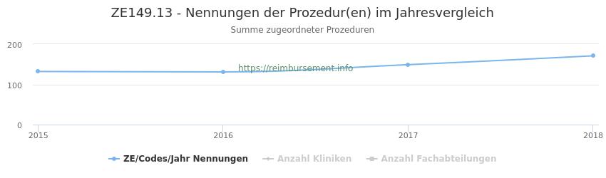 ZE149.13 Nennungen der Prozeduren und Anzahl der einsetzenden Kliniken, Fachabteilungen pro Jahr