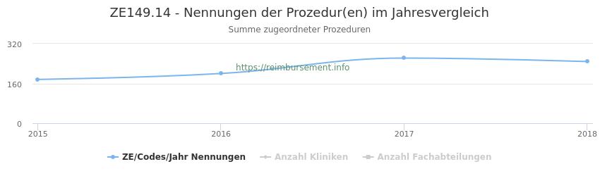 ZE149.14 Nennungen der Prozeduren und Anzahl der einsetzenden Kliniken, Fachabteilungen pro Jahr