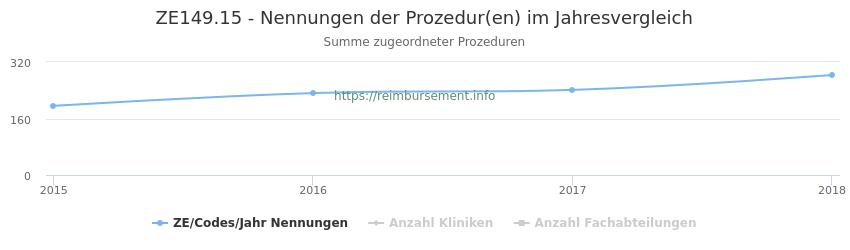 ZE149.15 Nennungen der Prozeduren und Anzahl der einsetzenden Kliniken, Fachabteilungen pro Jahr