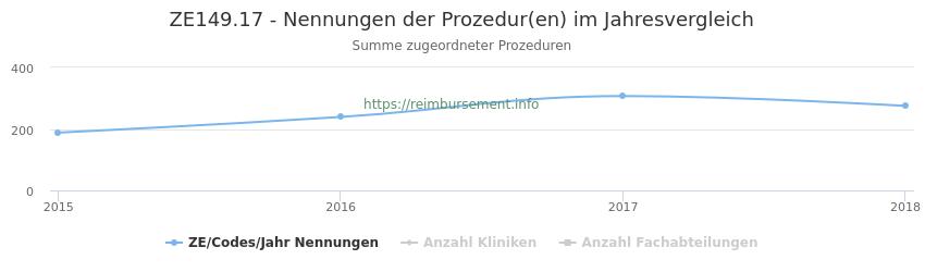 ZE149.17 Nennungen der Prozeduren und Anzahl der einsetzenden Kliniken, Fachabteilungen pro Jahr