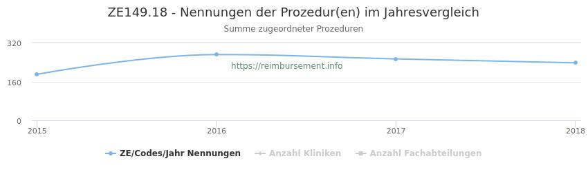 ZE149.18 Nennungen der Prozeduren und Anzahl der einsetzenden Kliniken, Fachabteilungen pro Jahr
