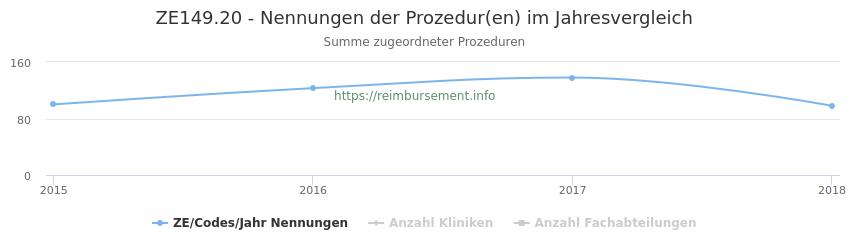 ZE149.20 Nennungen der Prozeduren und Anzahl der einsetzenden Kliniken, Fachabteilungen pro Jahr