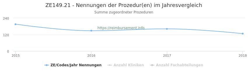 ZE149.21 Nennungen der Prozeduren und Anzahl der einsetzenden Kliniken, Fachabteilungen pro Jahr