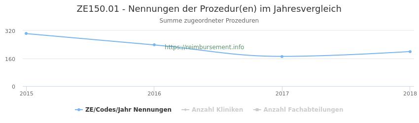 ZE150.01 Nennungen der Prozeduren und Anzahl der einsetzenden Kliniken, Fachabteilungen pro Jahr