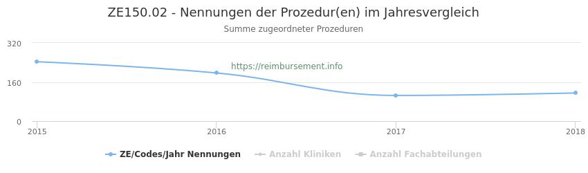 ZE150.02 Nennungen der Prozeduren und Anzahl der einsetzenden Kliniken, Fachabteilungen pro Jahr