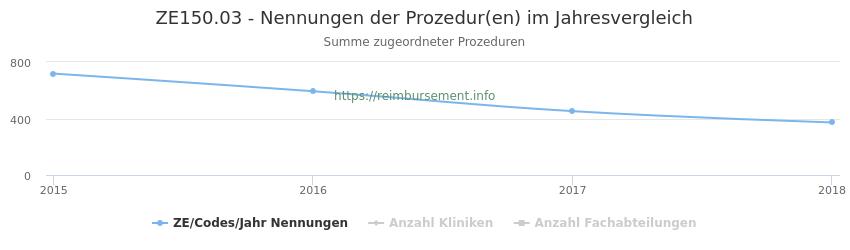 ZE150.03 Nennungen der Prozeduren und Anzahl der einsetzenden Kliniken, Fachabteilungen pro Jahr
