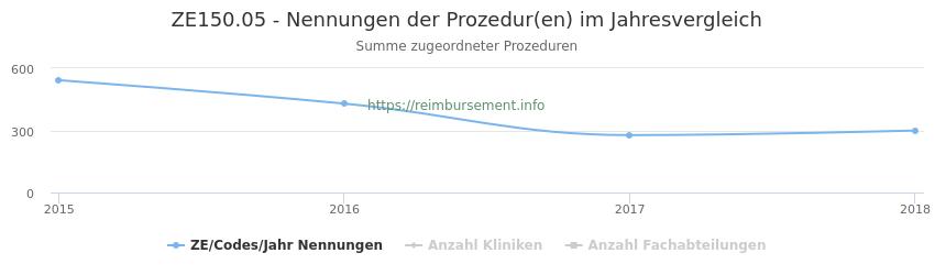 ZE150.05 Nennungen der Prozeduren und Anzahl der einsetzenden Kliniken, Fachabteilungen pro Jahr