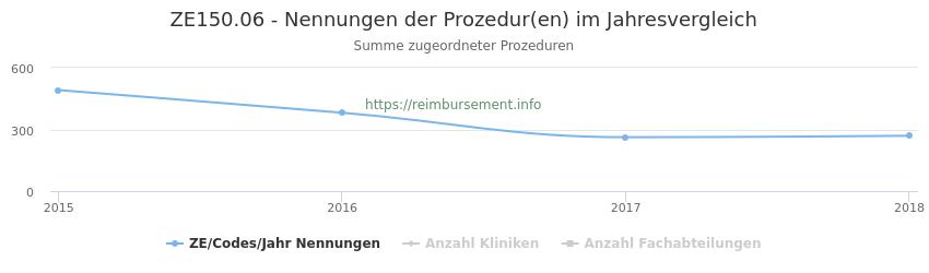 ZE150.06 Nennungen der Prozeduren und Anzahl der einsetzenden Kliniken, Fachabteilungen pro Jahr