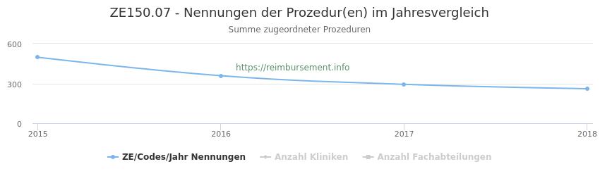ZE150.07 Nennungen der Prozeduren und Anzahl der einsetzenden Kliniken, Fachabteilungen pro Jahr