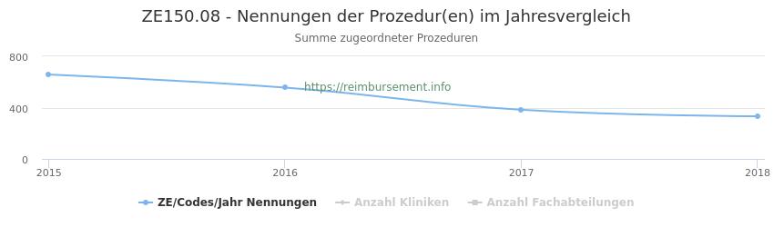 ZE150.08 Nennungen der Prozeduren und Anzahl der einsetzenden Kliniken, Fachabteilungen pro Jahr
