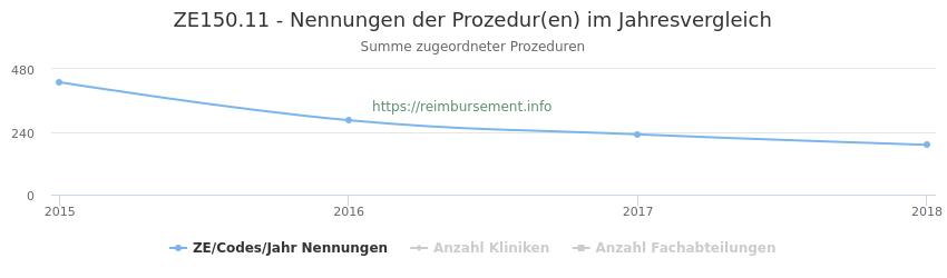 ZE150.11 Nennungen der Prozeduren und Anzahl der einsetzenden Kliniken, Fachabteilungen pro Jahr