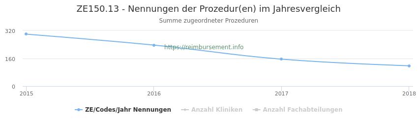 ZE150.13 Nennungen der Prozeduren und Anzahl der einsetzenden Kliniken, Fachabteilungen pro Jahr
