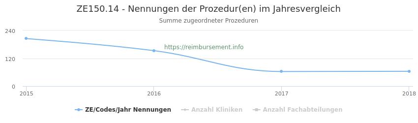 ZE150.14 Nennungen der Prozeduren und Anzahl der einsetzenden Kliniken, Fachabteilungen pro Jahr