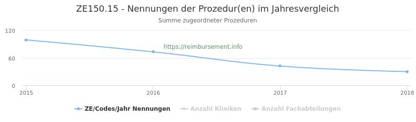 ZE150.15 Nennungen der Prozeduren und Anzahl der einsetzenden Kliniken, Fachabteilungen pro Jahr