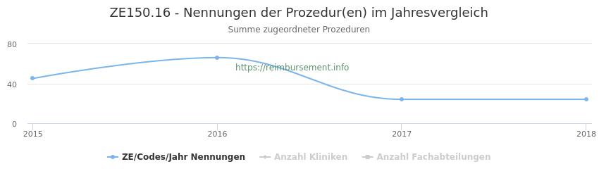 ZE150.16 Nennungen der Prozeduren und Anzahl der einsetzenden Kliniken, Fachabteilungen pro Jahr