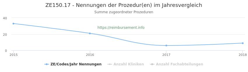 ZE150.17 Nennungen der Prozeduren und Anzahl der einsetzenden Kliniken, Fachabteilungen pro Jahr