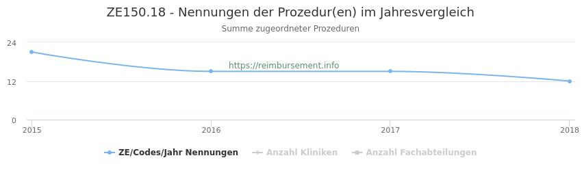 ZE150.18 Nennungen der Prozeduren und Anzahl der einsetzenden Kliniken, Fachabteilungen pro Jahr