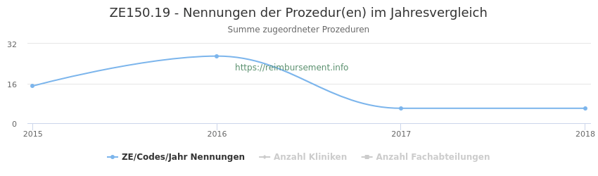 ZE150.19 Nennungen der Prozeduren und Anzahl der einsetzenden Kliniken, Fachabteilungen pro Jahr