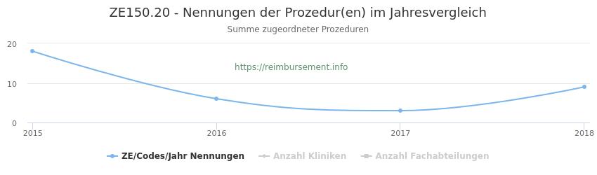 ZE150.20 Nennungen der Prozeduren und Anzahl der einsetzenden Kliniken, Fachabteilungen pro Jahr