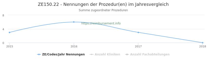 ZE150.22 Nennungen der Prozeduren und Anzahl der einsetzenden Kliniken, Fachabteilungen pro Jahr