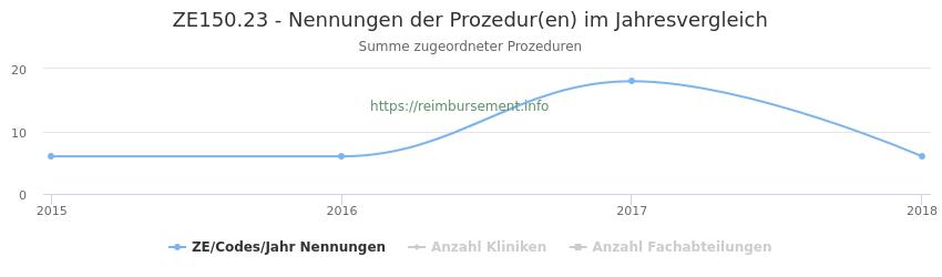 ZE150.23 Nennungen der Prozeduren und Anzahl der einsetzenden Kliniken, Fachabteilungen pro Jahr