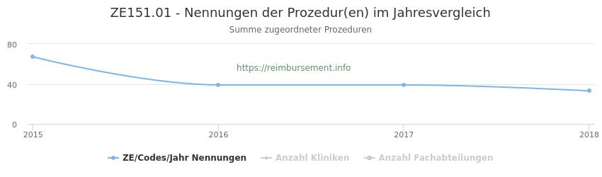 ZE151.01 Nennungen der Prozeduren und Anzahl der einsetzenden Kliniken, Fachabteilungen pro Jahr