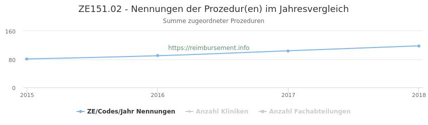 ZE151.02 Nennungen der Prozeduren und Anzahl der einsetzenden Kliniken, Fachabteilungen pro Jahr
