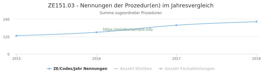 ZE151.03 Nennungen der Prozeduren und Anzahl der einsetzenden Kliniken, Fachabteilungen pro Jahr