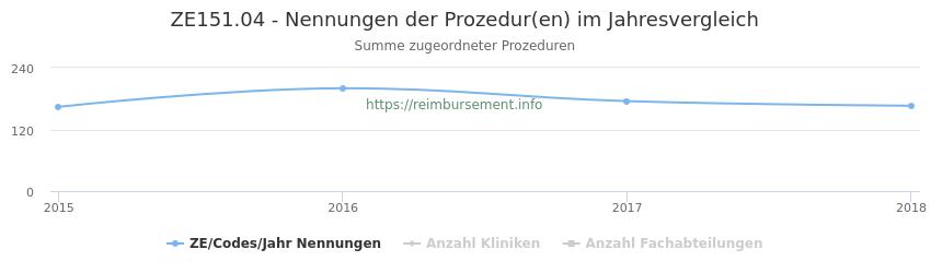 ZE151.04 Nennungen der Prozeduren und Anzahl der einsetzenden Kliniken, Fachabteilungen pro Jahr