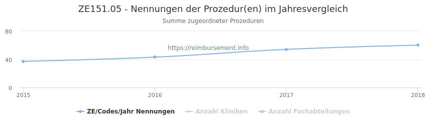 ZE151.05 Nennungen der Prozeduren und Anzahl der einsetzenden Kliniken, Fachabteilungen pro Jahr