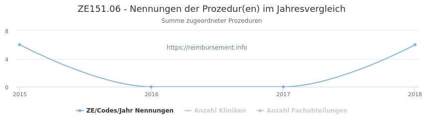 ZE151.06 Nennungen der Prozeduren und Anzahl der einsetzenden Kliniken, Fachabteilungen pro Jahr