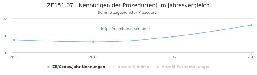 ZE151.07 Nennungen der Prozeduren und Anzahl der einsetzenden Kliniken, Fachabteilungen pro Jahr