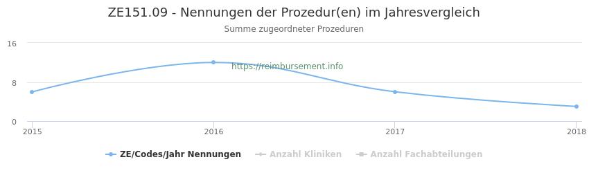 ZE151.09 Nennungen der Prozeduren und Anzahl der einsetzenden Kliniken, Fachabteilungen pro Jahr