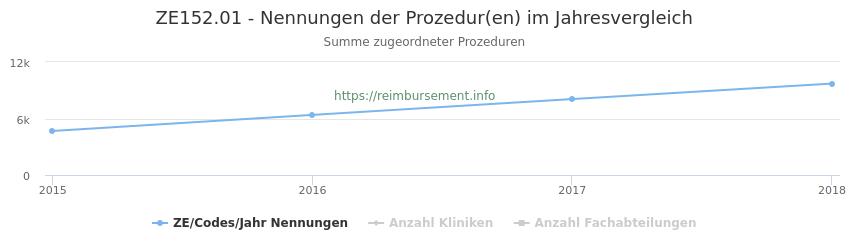 ZE152.01 Nennungen der Prozeduren und Anzahl der einsetzenden Kliniken, Fachabteilungen pro Jahr