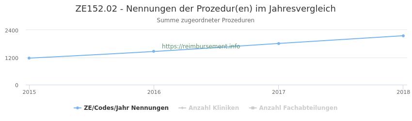 ZE152.02 Nennungen der Prozeduren und Anzahl der einsetzenden Kliniken, Fachabteilungen pro Jahr