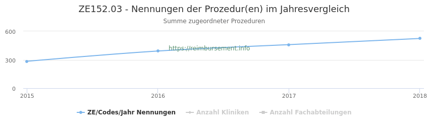 ZE152.03 Nennungen der Prozeduren und Anzahl der einsetzenden Kliniken, Fachabteilungen pro Jahr