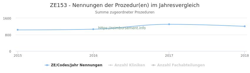 ZE153 Nennungen der Prozeduren und Anzahl der einsetzenden Kliniken, Fachabteilungen pro Jahr