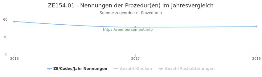 ZE154.01 Nennungen der Prozeduren und Anzahl der einsetzenden Kliniken, Fachabteilungen pro Jahr