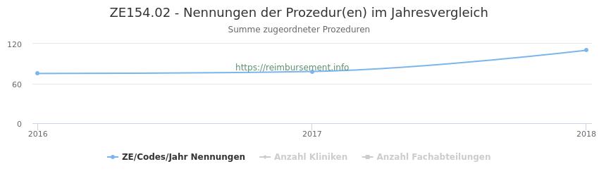ZE154.02 Nennungen der Prozeduren und Anzahl der einsetzenden Kliniken, Fachabteilungen pro Jahr