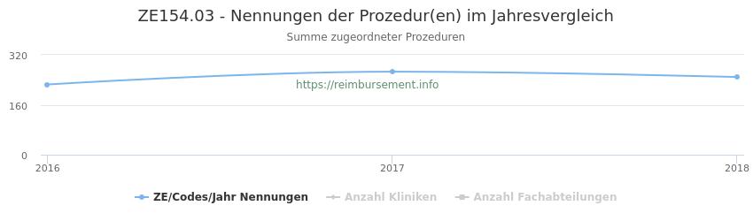 ZE154.03 Nennungen der Prozeduren und Anzahl der einsetzenden Kliniken, Fachabteilungen pro Jahr