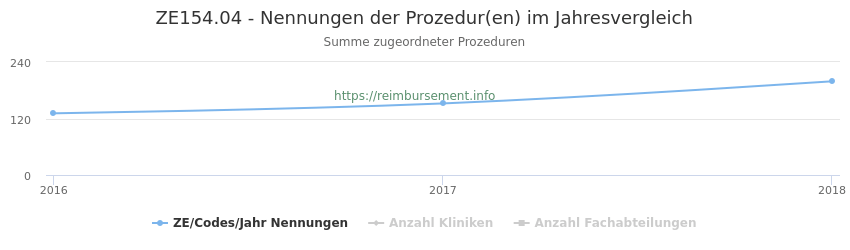 ZE154.04 Nennungen der Prozeduren und Anzahl der einsetzenden Kliniken, Fachabteilungen pro Jahr
