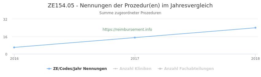 ZE154.05 Nennungen der Prozeduren und Anzahl der einsetzenden Kliniken, Fachabteilungen pro Jahr