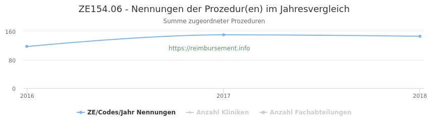 ZE154.06 Nennungen der Prozeduren und Anzahl der einsetzenden Kliniken, Fachabteilungen pro Jahr