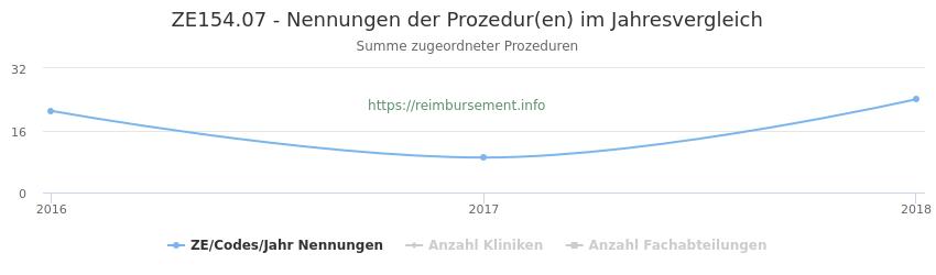 ZE154.07 Nennungen der Prozeduren und Anzahl der einsetzenden Kliniken, Fachabteilungen pro Jahr