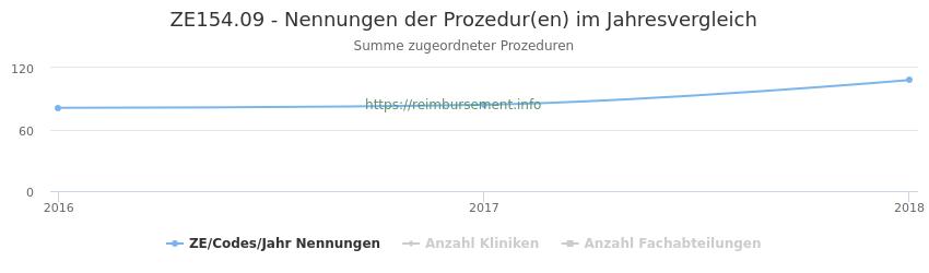 ZE154.09 Nennungen der Prozeduren und Anzahl der einsetzenden Kliniken, Fachabteilungen pro Jahr
